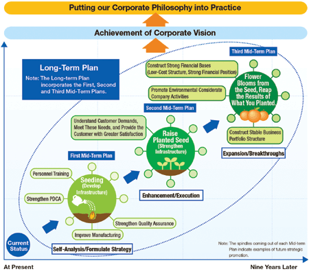 business long wide range planning